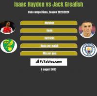Isaac Hayden vs Jack Grealish h2h player stats