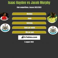 Isaac Hayden vs Jacob Murphy h2h player stats