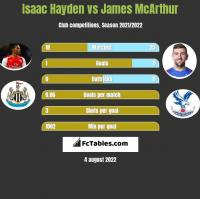 Isaac Hayden vs James McArthur h2h player stats