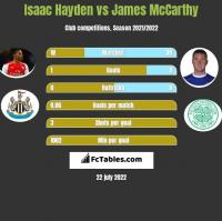 Isaac Hayden vs James McCarthy h2h player stats
