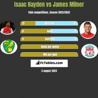 Isaac Hayden vs James Milner h2h player stats