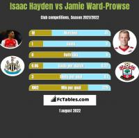 Isaac Hayden vs Jamie Ward-Prowse h2h player stats