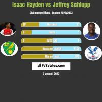 Isaac Hayden vs Jeffrey Schlupp h2h player stats