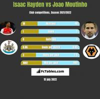 Isaac Hayden vs Joao Moutinho h2h player stats