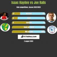 Isaac Hayden vs Joe Ralls h2h player stats