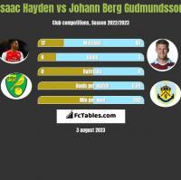 Isaac Hayden vs Johann Berg Gudmundsson h2h player stats