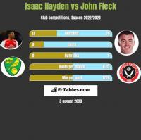 Isaac Hayden vs John Fleck h2h player stats
