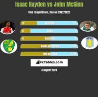 Isaac Hayden vs John McGinn h2h player stats