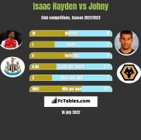 Isaac Hayden vs Johny h2h player stats