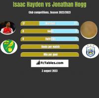 Isaac Hayden vs Jonathan Hogg h2h player stats