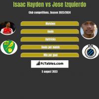 Isaac Hayden vs Jose Izquierdo h2h player stats