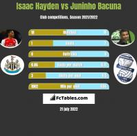 Isaac Hayden vs Juninho Bacuna h2h player stats
