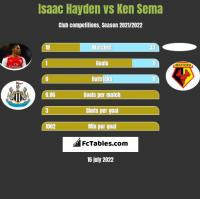 Isaac Hayden vs Ken Sema h2h player stats