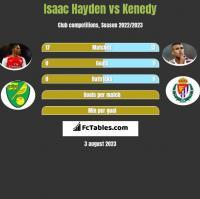 Isaac Hayden vs Kenedy h2h player stats