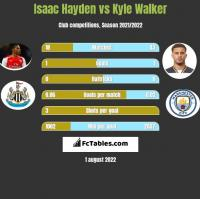 Isaac Hayden vs Kyle Walker h2h player stats