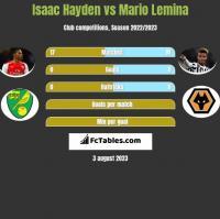 Isaac Hayden vs Mario Lemina h2h player stats
