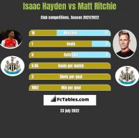 Isaac Hayden vs Matt Ritchie h2h player stats