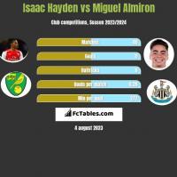 Isaac Hayden vs Miguel Almiron h2h player stats