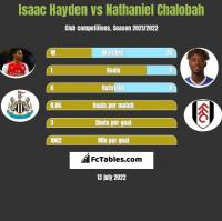Isaac Hayden vs Nathaniel Chalobah h2h player stats