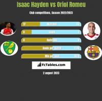 Isaac Hayden vs Oriol Romeu h2h player stats