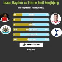 Isaac Hayden vs Pierre-Emil Hoejbjerg h2h player stats