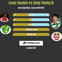 Isaac Hayden vs Sung-Yueng Ki h2h player stats