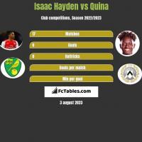 Isaac Hayden vs Quina h2h player stats