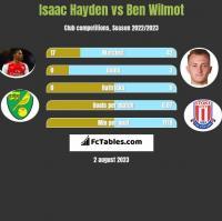 Isaac Hayden vs Ben Wilmot h2h player stats