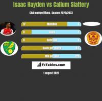 Isaac Hayden vs Callum Slattery h2h player stats
