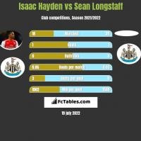Isaac Hayden vs Sean Longstaff h2h player stats