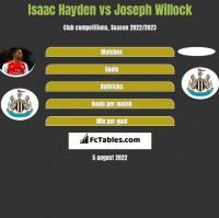 Isaac Hayden vs Joseph Willock h2h player stats
