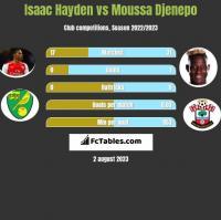 Isaac Hayden vs Moussa Djenepo h2h player stats