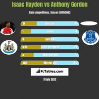 Isaac Hayden vs Anthony Gordon h2h player stats