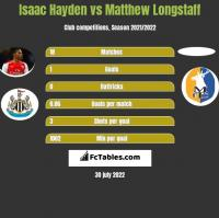 Isaac Hayden vs Matthew Longstaff h2h player stats