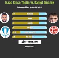 Isaac Kiese Thelin vs Daniel Ginczek h2h player stats