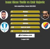 Isaac Kiese Thelin vs Emir Kujovic h2h player stats