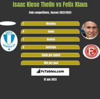 Isaac Kiese Thelin vs Felix Klaus h2h player stats
