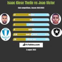 Isaac Kiese Thelin vs Joao Victor h2h player stats