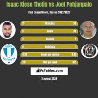 Isaac Kiese Thelin vs Joel Pohjanpalo h2h player stats