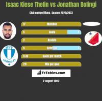 Isaac Kiese Thelin vs Jonathan Bolingi h2h player stats