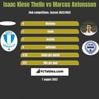 Isaac Kiese Thelin vs Marcus Antonsson h2h player stats