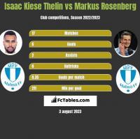 Isaac Kiese Thelin vs Markus Rosenberg h2h player stats