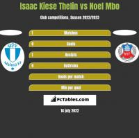 Isaac Kiese Thelin vs Noel Mbo h2h player stats