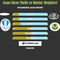 Isaac Kiese Thelin vs Wouter Weghorst h2h player stats