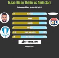 Isaac Kiese Thelin vs Amin Sarr h2h player stats
