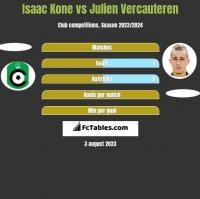 Isaac Kone vs Julien Vercauteren h2h player stats