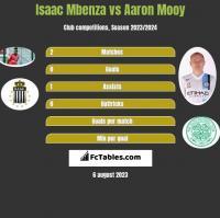 Isaac Mbenza vs Aaron Mooy h2h player stats
