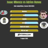 Isaac Mbenza vs Adrien Hunou h2h player stats