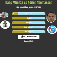 Isaac Mbenza vs Adrien Thomasson h2h player stats