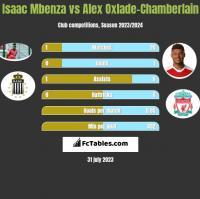 Isaac Mbenza vs Alex Oxlade-Chamberlain h2h player stats